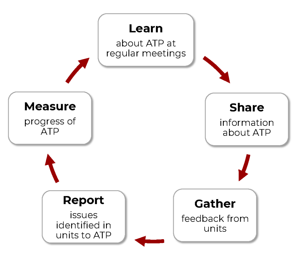 Cycle graphic depicting Ambassador activities involving learning, sharing, gathering, reporting, and measuring